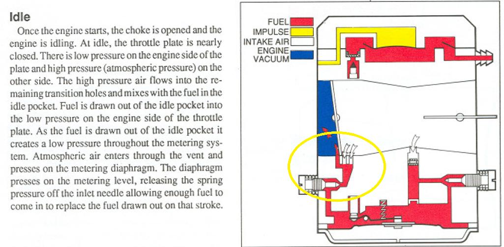Ryobi trimmer stalls when taken off choke - OutdoorKing Repair Forum