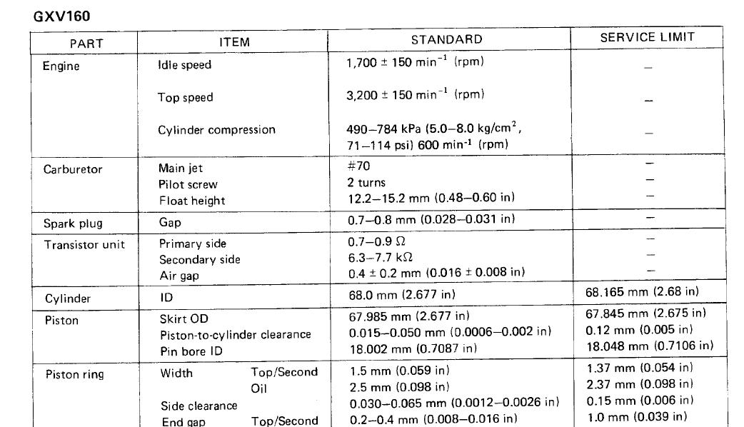 Honda GXV160 idle - OutdoorKing Repair Forum