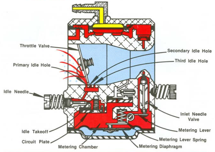 2 Stroke Carburetor Diagram - machine learning on