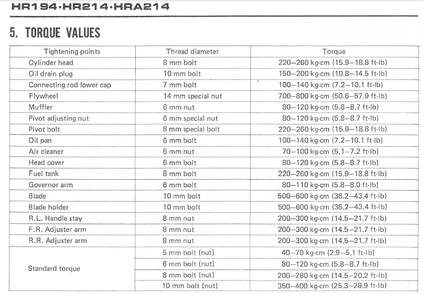 Full Honda Hr Torque Values on Fuse Box Diagram F Super Duty Schematics Wiring Data