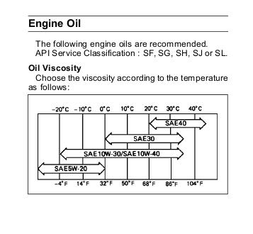 B&S Engine Oil - OutdoorKing Repair Forum